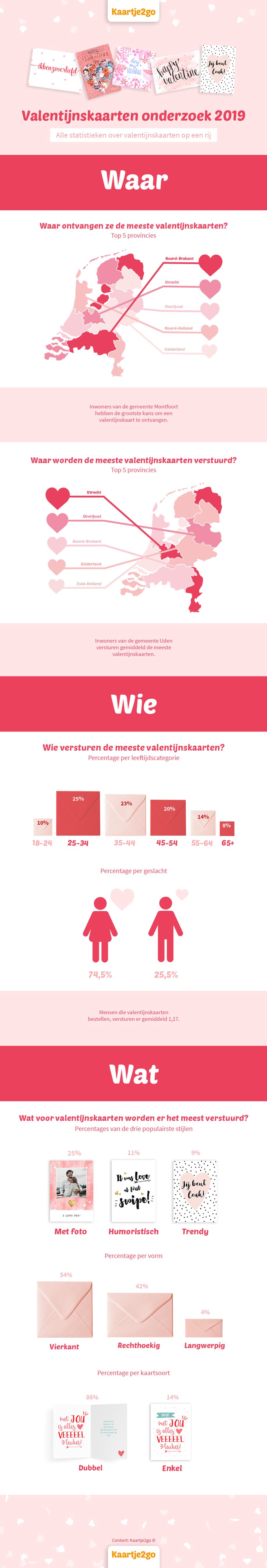 Valentijnskaarten onderzoek 2019